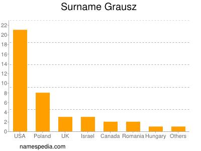 Surname Grausz
