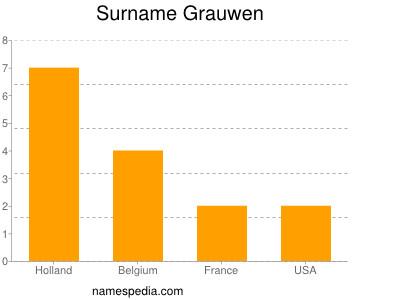 Surname Grauwen