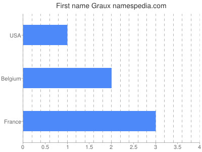 Given name Graux