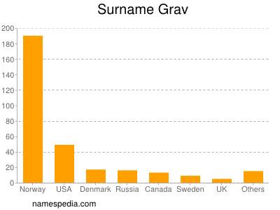 Surname Grav