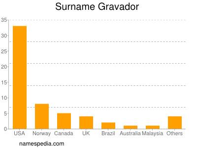Surname Gravador