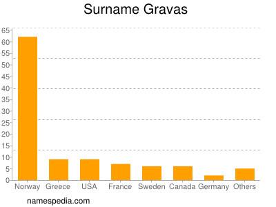 Surname Gravas
