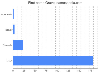 Given name Gravel