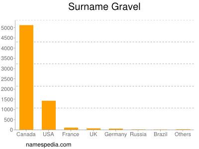 Surname Gravel