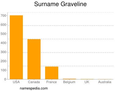 Surname Graveline