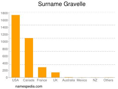 Surname Gravelle