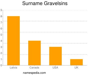 Surname Gravelsins