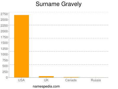 Surname Gravely