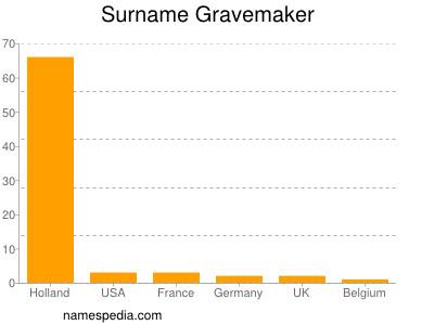 Surname Gravemaker