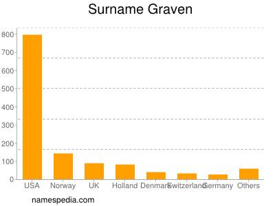 Surname Graven