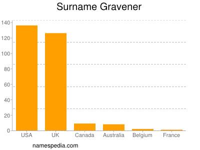 Surname Gravener