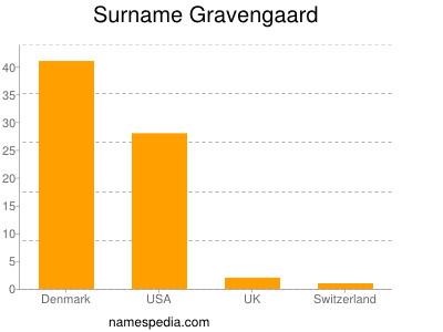 Surname Gravengaard