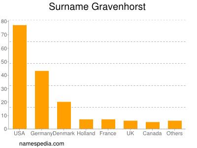 Surname Gravenhorst