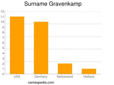 Surname Gravenkamp