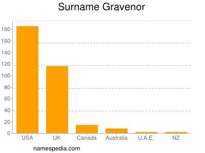 Surname Gravenor