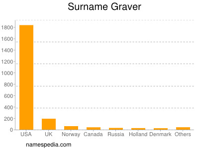 Surname Graver