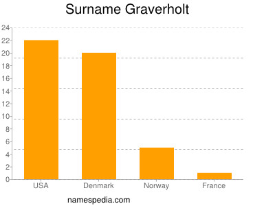 Surname Graverholt