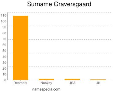 Surname Graversgaard