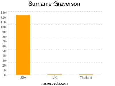 Surname Graverson
