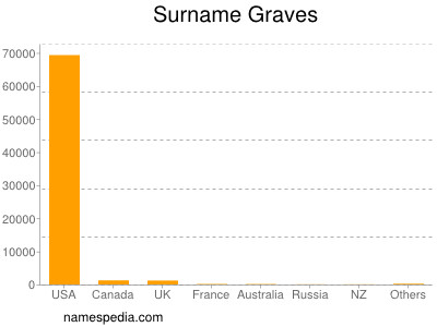 Surname Graves