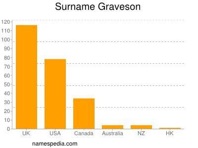 Surname Graveson