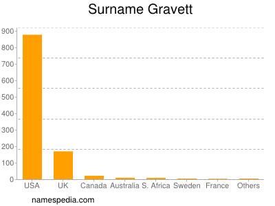 Surname Gravett