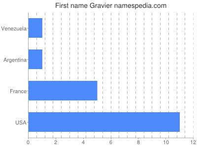 Given name Gravier