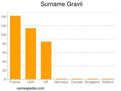 Surname Gravil