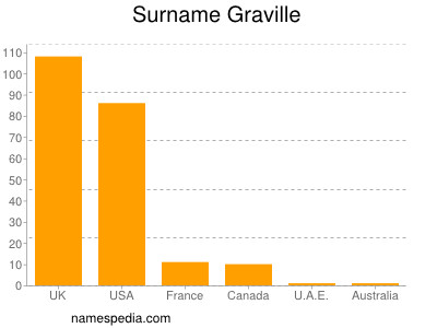 Surname Graville