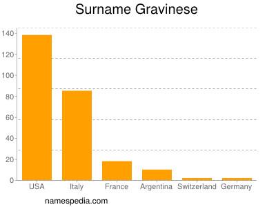 Surname Gravinese