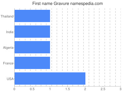 Given name Gravure