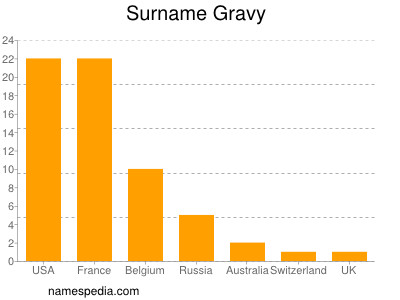 Surname Gravy