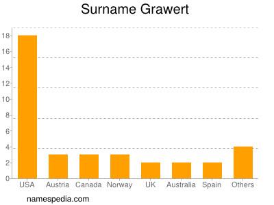 Surname Grawert