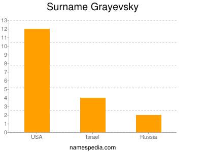 Surname Grayevsky