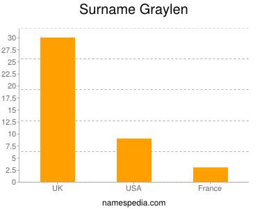 Surname Graylen