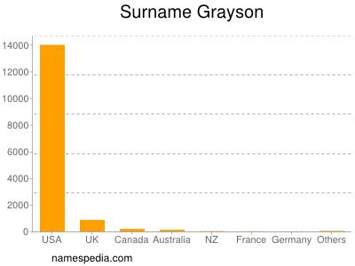 Surname Grayson