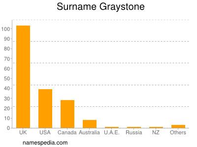 Surname Graystone