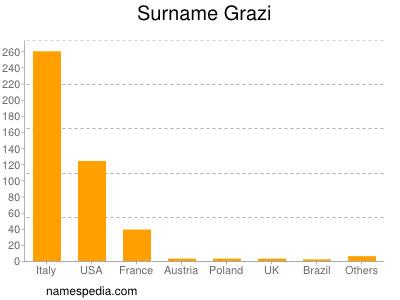 Surname Grazi