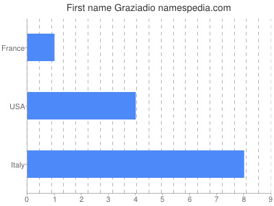 Given name Graziadio
