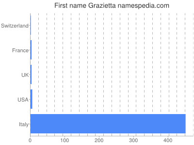 Given name Grazietta