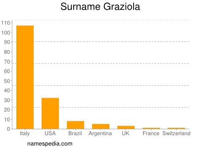 Surname Graziola