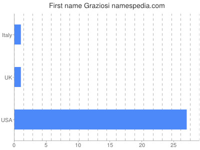 Given name Graziosi