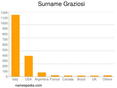 Surname Graziosi