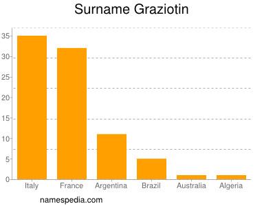 Surname Graziotin