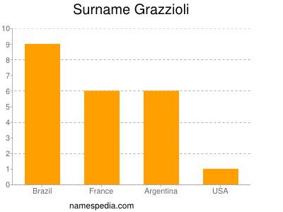 Surname Grazzioli