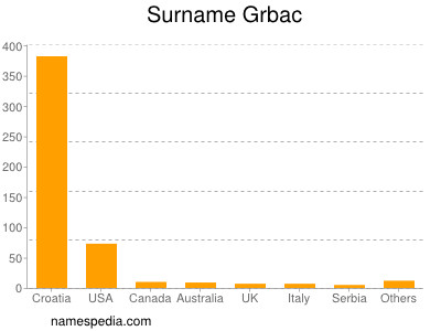 Surname Grbac
