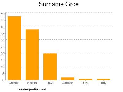 Surname Grce