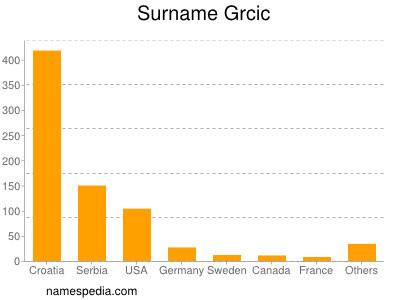 Surname Grcic