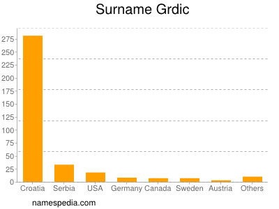 Surname Grdic