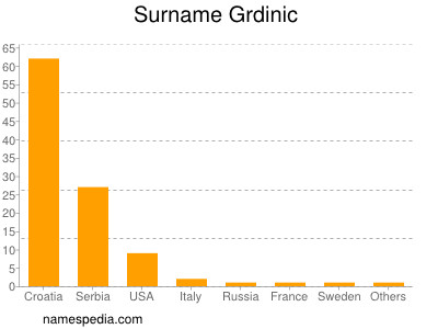 Surname Grdinic